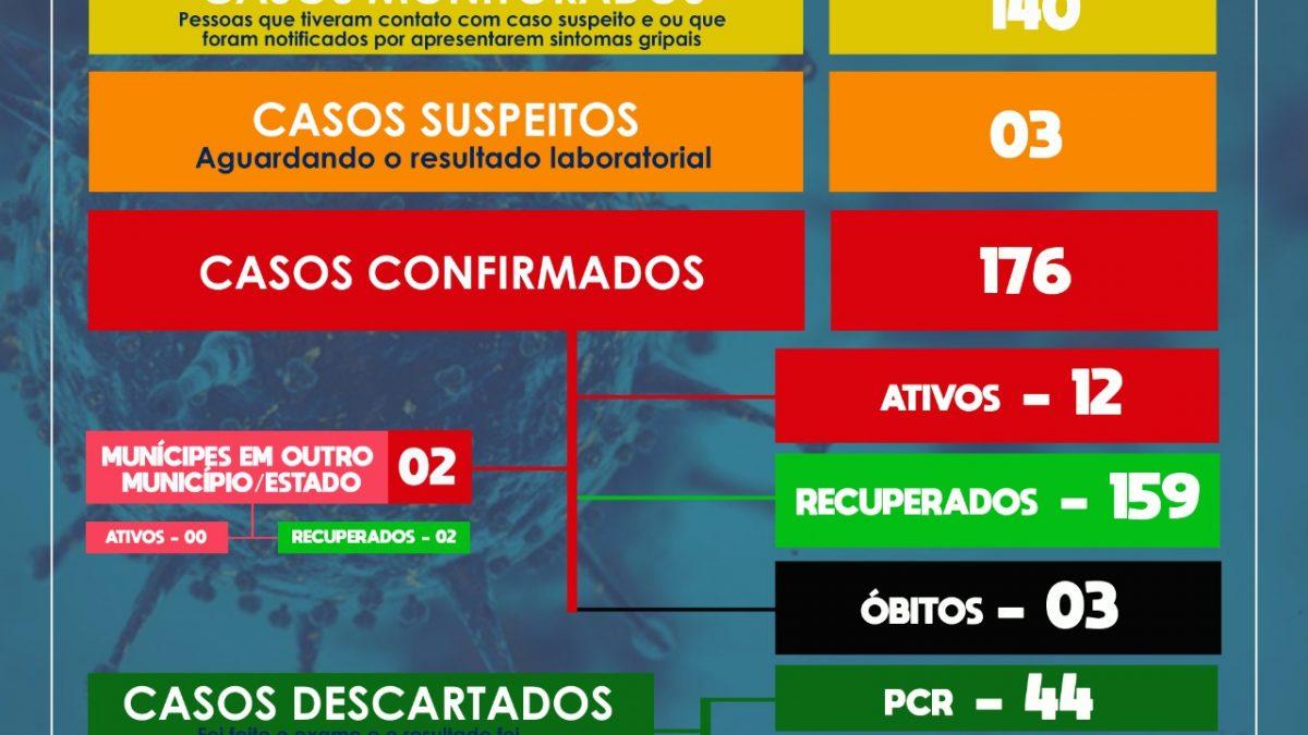 SÃO FÉLIX: MAIS 01 CASO DE CORONAVÍRUS É CONFIRMADO, E  28 PESSOAS ESTÃO RECUPERADAS.