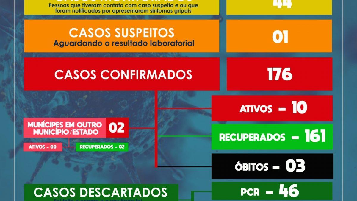SÃO FÉLIX : MAIS 02 PESSOAS ESTÃO RECUPERADAS. Além disso, 02 casos suspeitos que aguardavam resultado