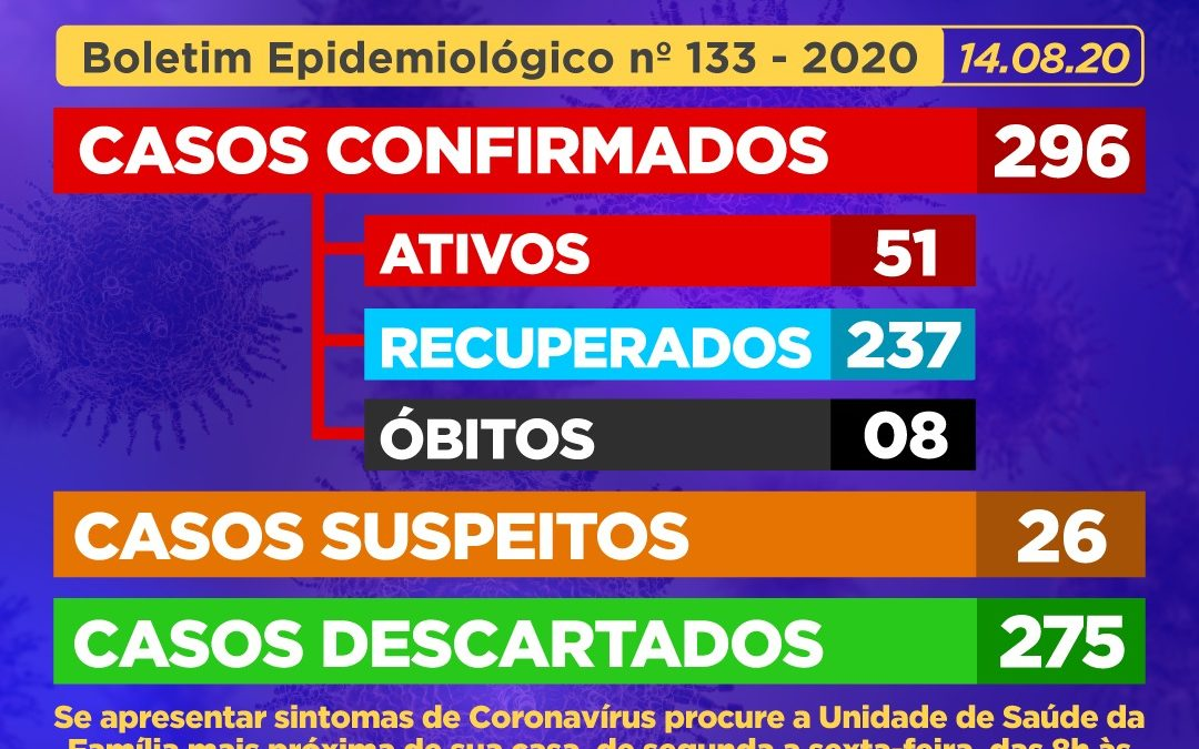 CACHOEIRA: 01 óbito por Covid-19 foi registrado,E 18 (dezoito) casos SUSPEITOS para Coronavírus foram detectados,nesta sexta – feira(14)