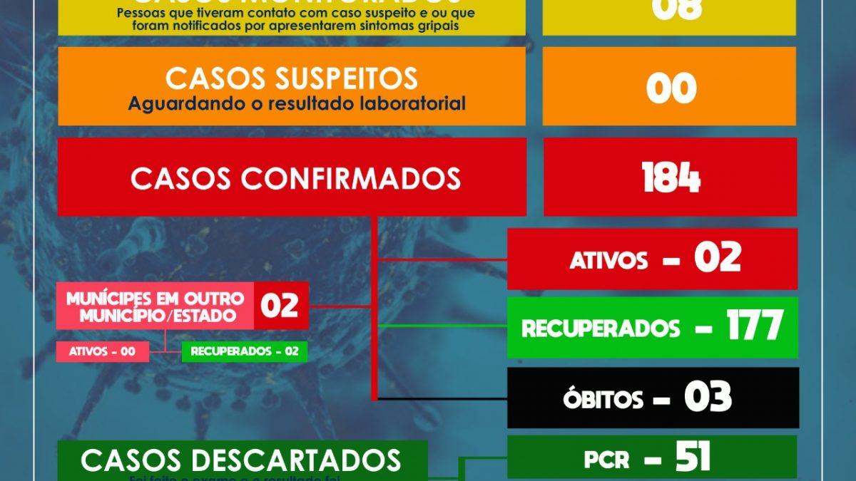 SÃO FÉLIX: MAIS UMA PESSOA ESTÁ RECUPERADA E NO MOMENTO HÁ APENAS 02 CASOS ATIVOS, no Município.