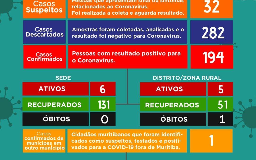 MURITIBA: Mais cinco pessosas tiveram resultados positivos para coronavírus, sendo 11 casos ativos no momento.