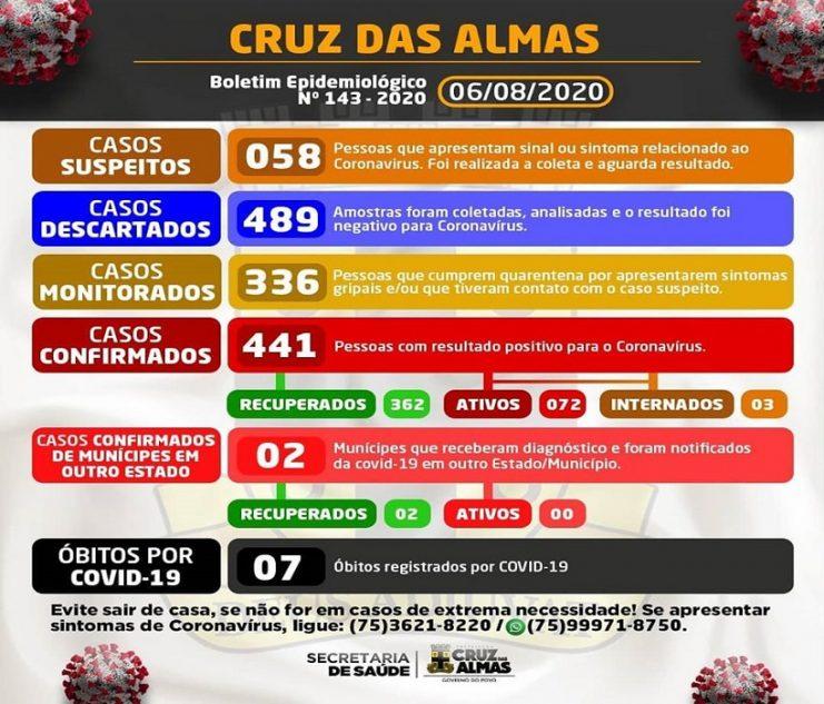 Cruz das Almas registra 441 casos confirmados para Covid-19; 362 estão recuperados