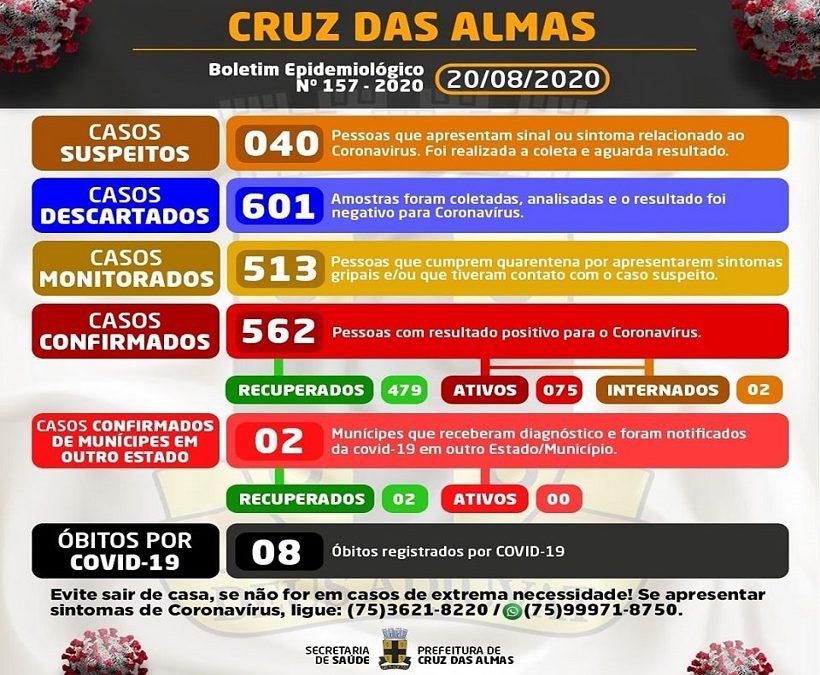 Cruz das Almas registra 562 casos confirmados para Covid-19; 479 estão recuperados
