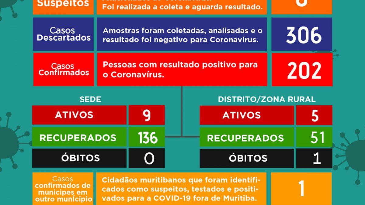 MURITIBA: Mais oito pessoas tiveram resultados positivos para coronavírus,sendo 14 casos ativos no momento