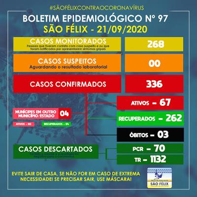 São Félix: mais 36 casos da Covid-19 foram confirmados nesta segunda (21)