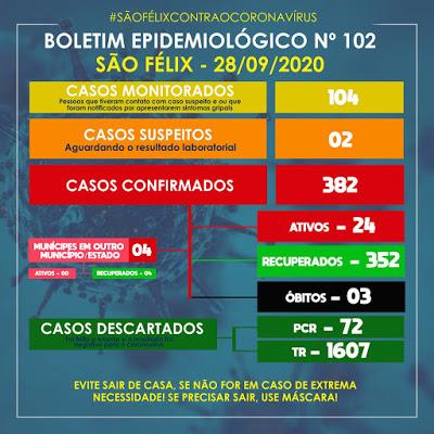 São Félix: mais 12 casos da Covid-19 foram confirmados nesta segunda (28)