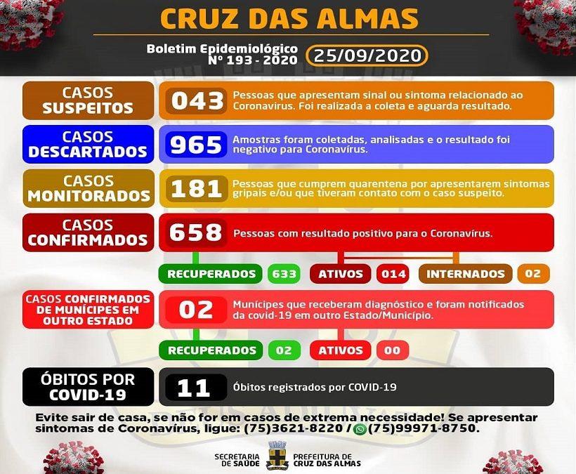 Cruz das Almas registra 5 novos casos da Covid-19; total sobe para 658