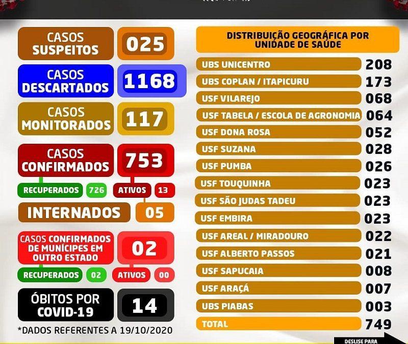 Cruz das Almas registra 4 novos casos da covid-19; total sobe para 753