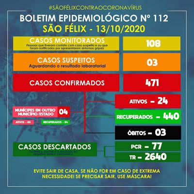 São Félix: mais 15 casos da Covid-19 foram confirmados nesta terça (13)