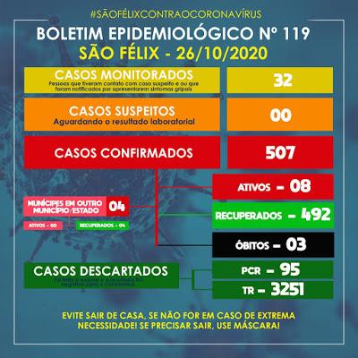 São Félix: mais 05 casos da Covid-19 foram confirmados nesta segunda (26)