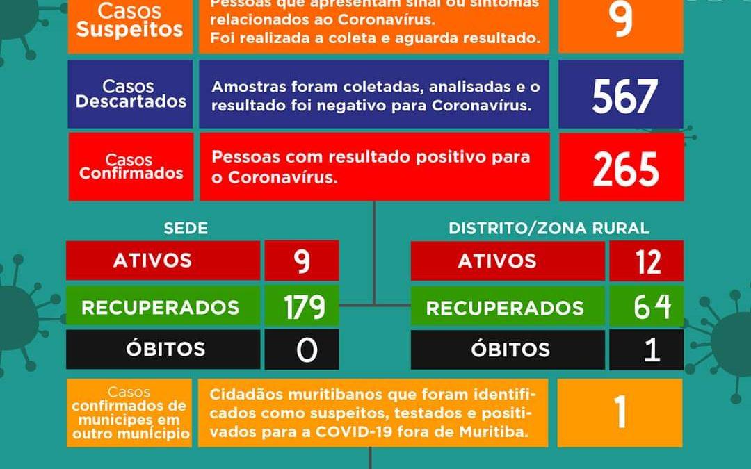 MURITIBA: Mais 11 pessoas testam positivos para o novo Coronavírus , sendo 21 casos ativos no momento.