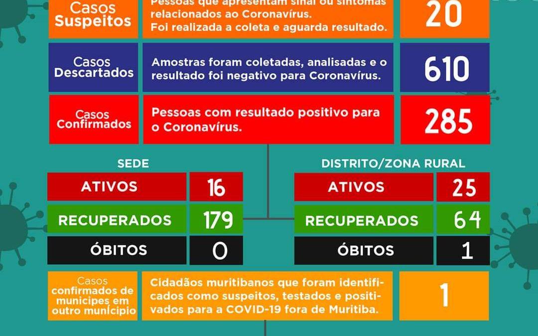 Muritiba: mais 10 casos da Covid-19 foram confirmados neste domingo (08); quinze pacientes suspeitos de coronavírus são identificados
