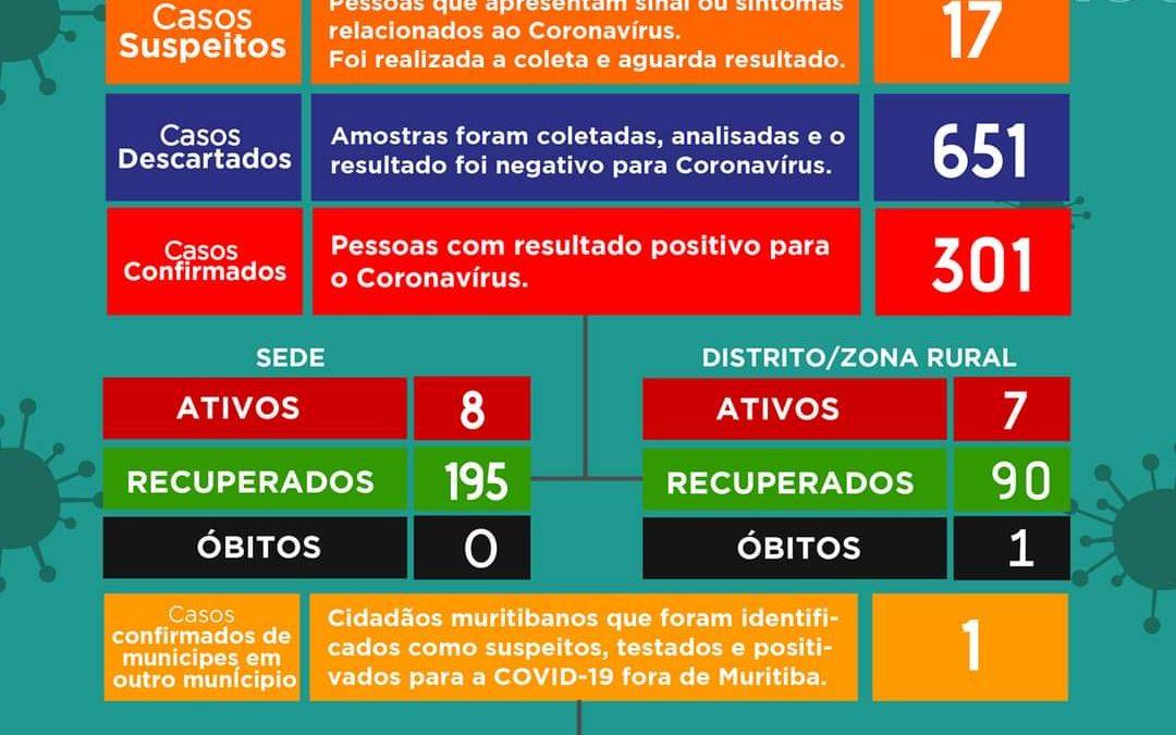 MURITIBA: Mais (03) três pessoas testam positivos para coronavírus, e (09) nove pacientes tiveram resultados negativos