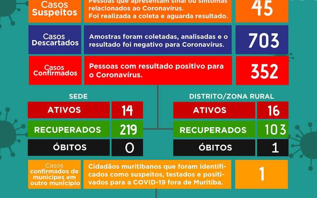 MURITIBA: Mais 30 pessoas testam  positivos para o novo coronavírus,o Município tem 30 casos ativos no momento.