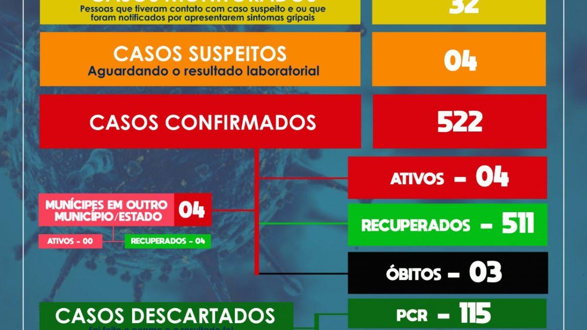 SÃO FÉLIX: Mais 03 casos de Coronavírus, através de Teste Rápido. Além disso, 04 casos suspeitos foram detectados e 08 pessoas estão recuperadas.