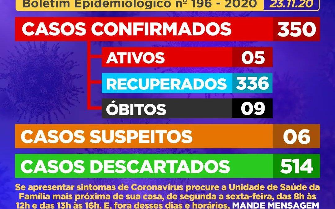 CACHOEIRA: 04 (quatro) casos suspeitos foram CONFIRMADOS como positivos para Coronavírus, e mais 06 (seis) casos SUSPEITOS foram identificados.