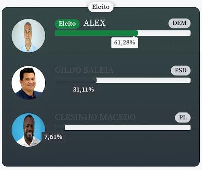 Alex é reeleito prefeito de São Félix