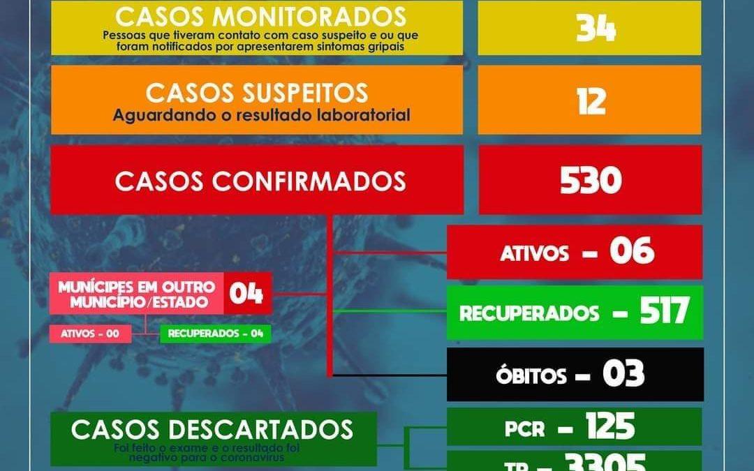 SÃO FÉLIX: Mais 02 casos de Coronavírus foram confirmados, Além disso, 12 casos suspeitos foram detectados.