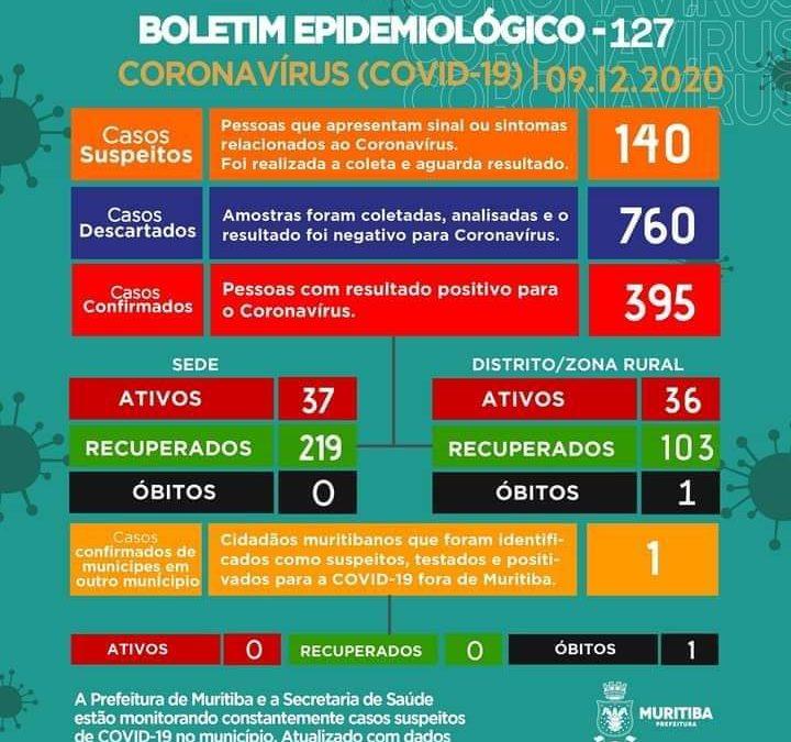 MURITIBA: Mais 04 (quatro) casos positivos para coronavírus são detectados nesta quarta-feira 09/12 , sendo 73 casos ativos no município.