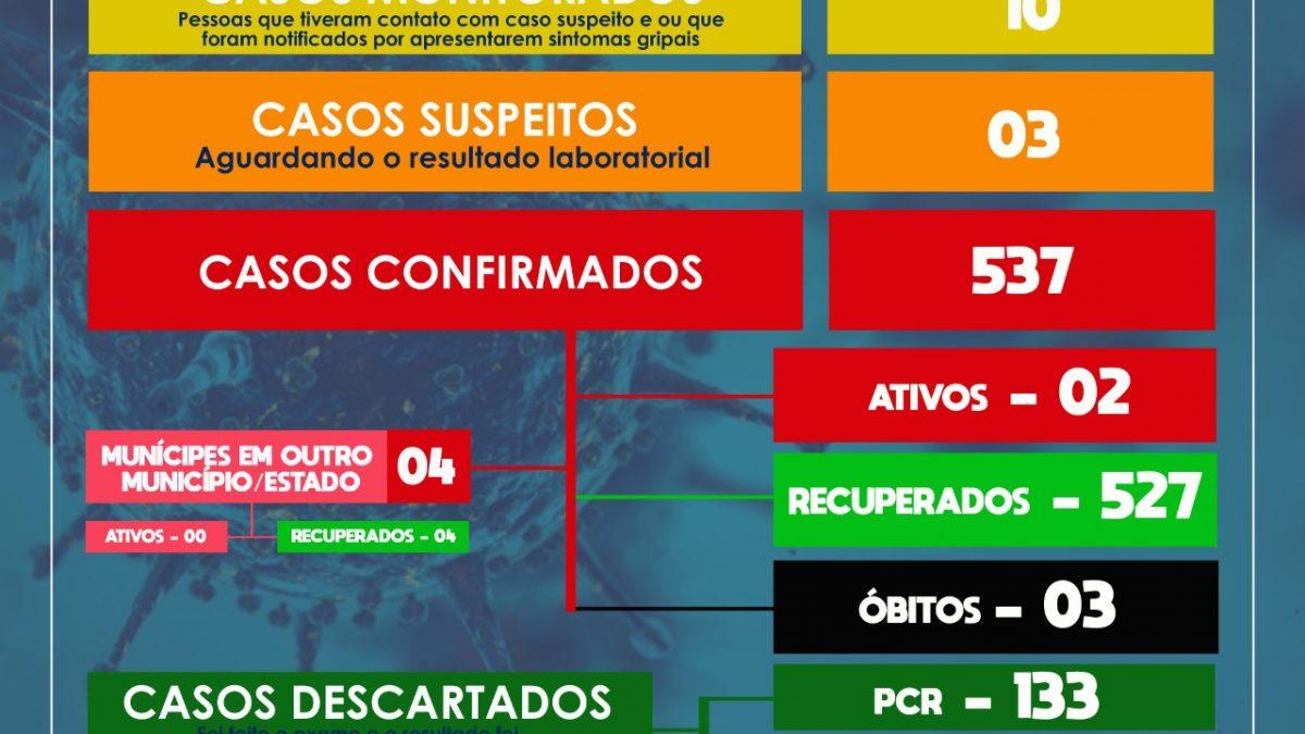 SÃO FÉLIX: Mais 01 caso de coronavírus é confirmado nesta segunda-feira 14/12