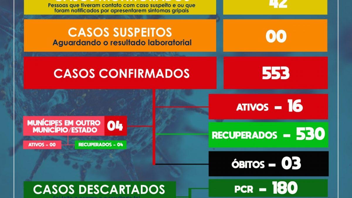 SÃO FÉLIX: mais 03 casos de coronavírus foram detectados.