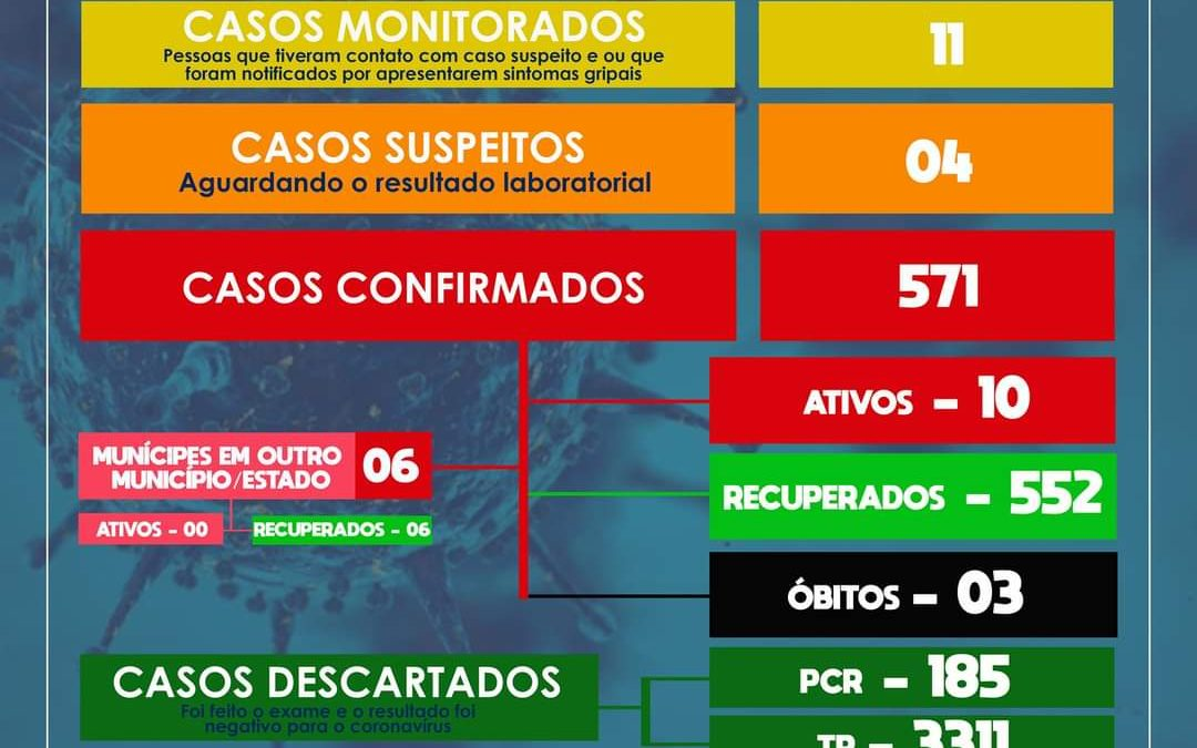 SÃO FÉLIX: Mais 05 pessoas estão recuperadas e 04 casos suspeitos para coronavírus foram detectados.