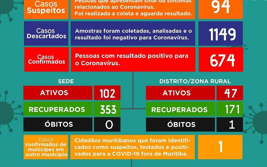 MURITIBA: Mais 47 casos positivos foram detectados,O município tem 149 casos ativos no momento.
