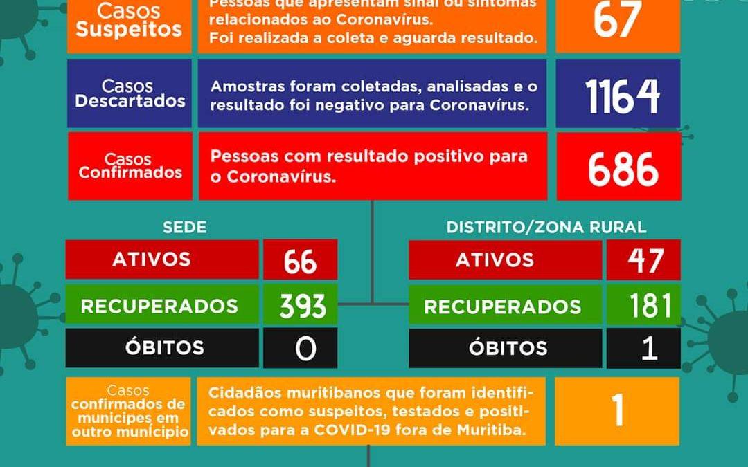 MURITIBA: Mais 12 casos positivos foram detectados, O município tem 113 casos ativos no momento.