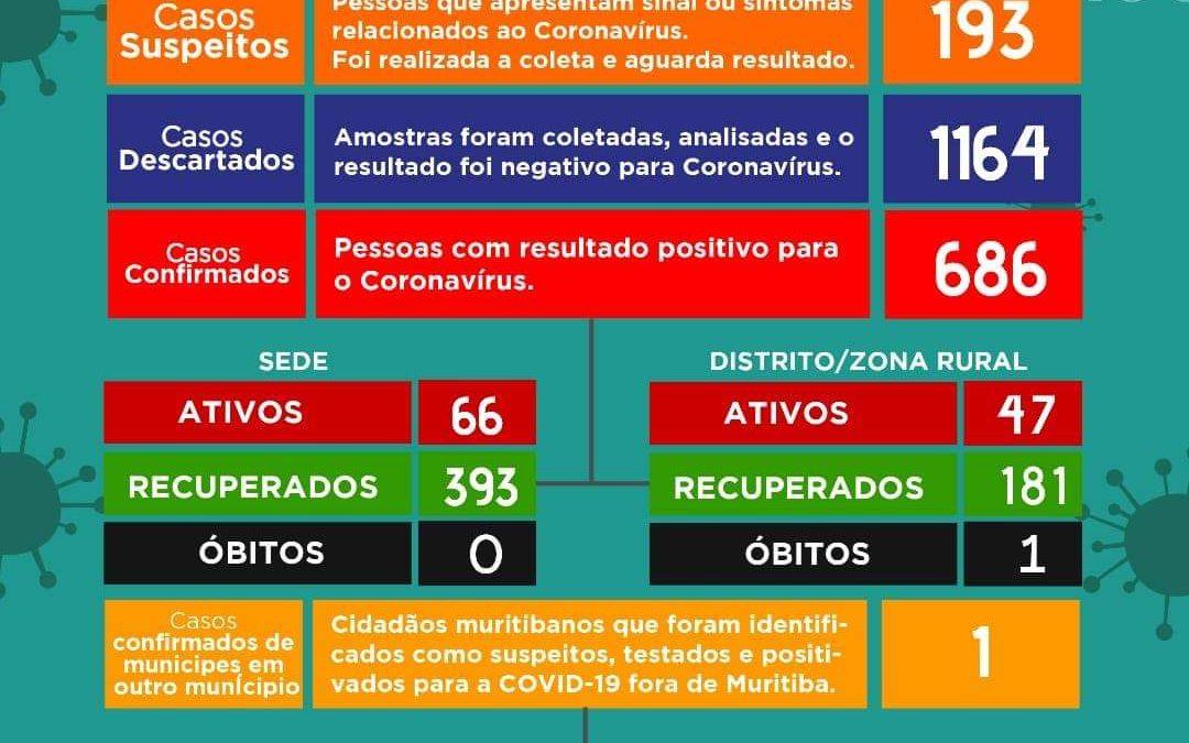 MURITIBA: Mais 126 casos suspeitos para o novo Coronavírus foram identificados nesta quinta-feira 14/01