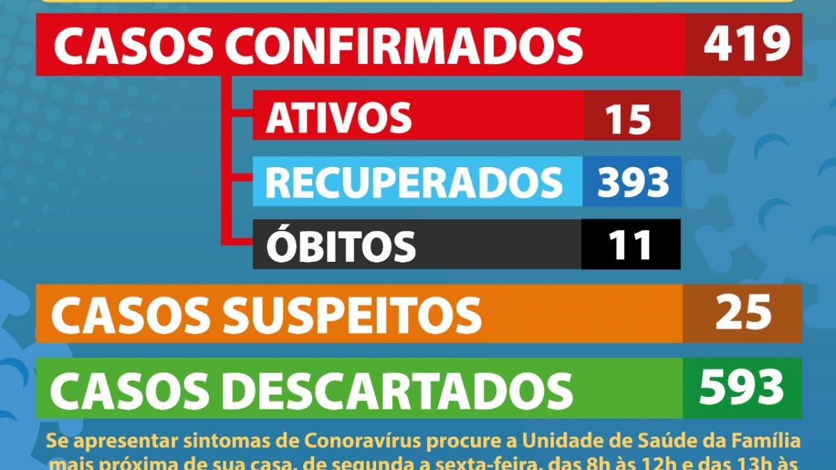 CACHOEIRA: 10 (dez) casos suspeitos foram CONFIRMADOS como positivos para Coronavírus.