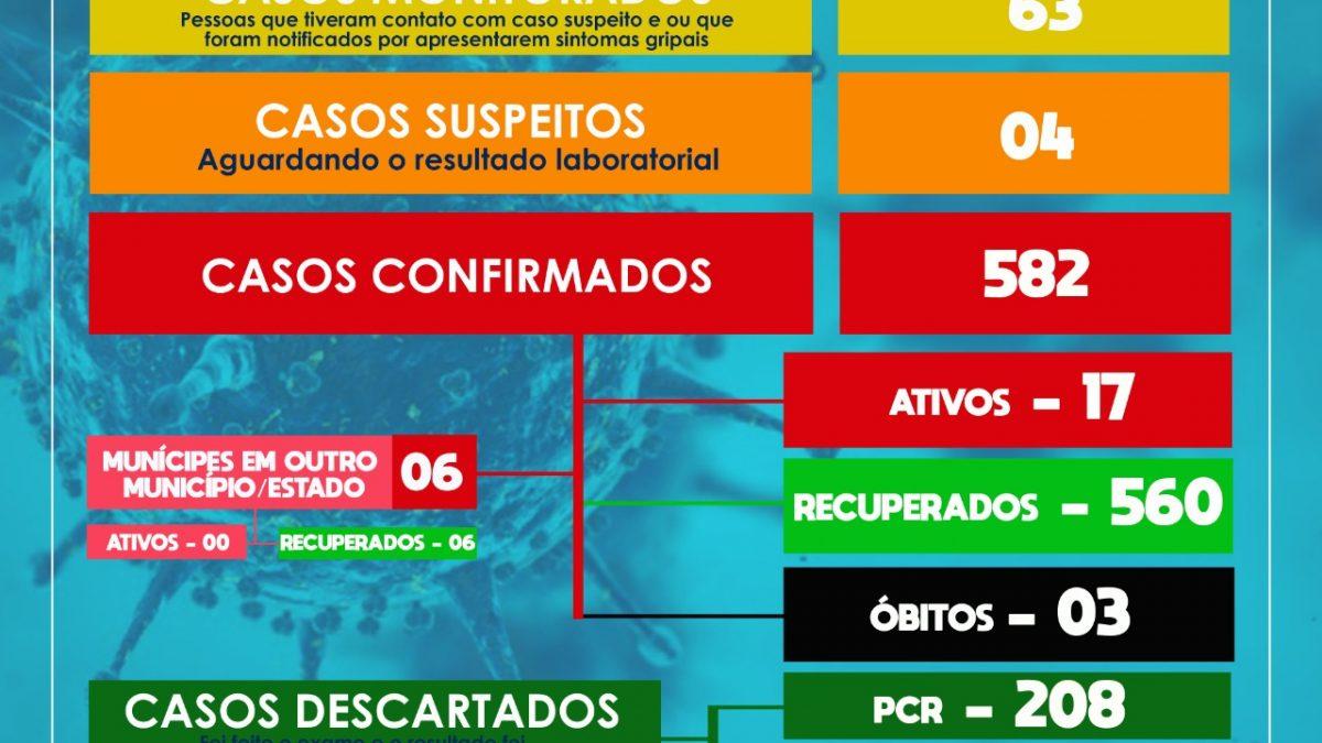 SÃO FÉLIX: Mais 02 casos positivos para coronavírus foram detectados.