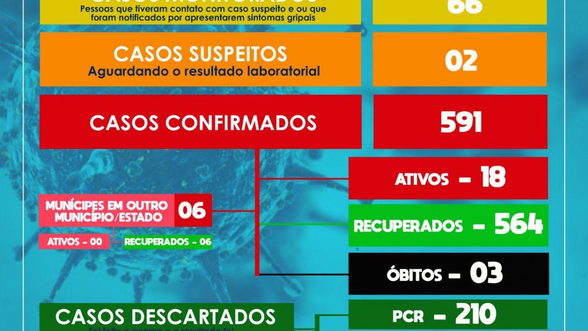 SÃO FÉLIX: ERRATA DO BOLETIM EPIDEMIOLÓGICO Nº 150, DE 11 DE JANEIRO DE 2021 – No boletim de ontem houve um erro no número de confirmados divulgado, o número correto era de 586 e não 582.