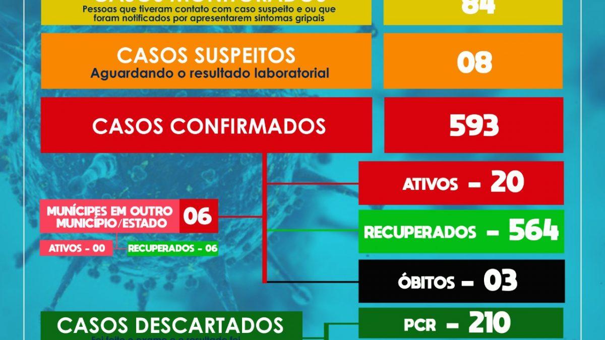 SÃO FÉLIX: Mais 02 casos de coronavírus foram confirmados,  Além disso, 08 casos suspeitos foram detectados.