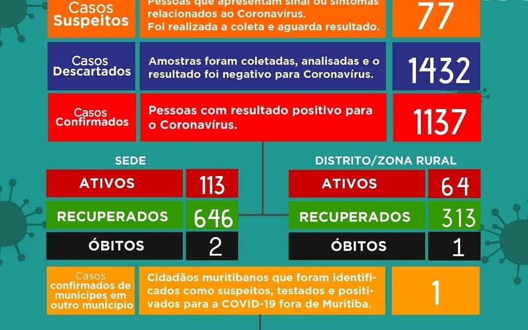 MURITIBA: Registra dois óbitos por Covid-19