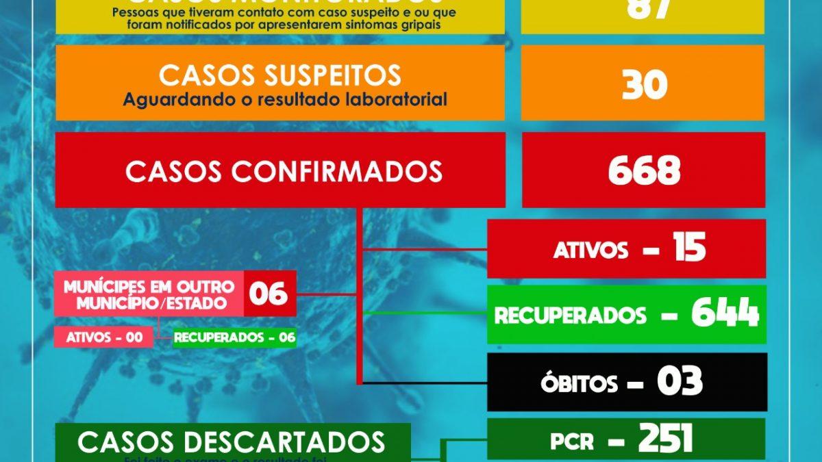 SÃO FÉLIX: Mais 04 casos de coronavírus foram confirmados, mais casos 03 suspeitos foram detectados e mais 13 pessoas estão recuperadas.