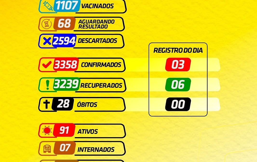 CRUZ DAS ALMAS: Maia 03 novos casos de Coronavírus foram confirmados nesta terça-feira, dia 09 de fevereiro de 2021.