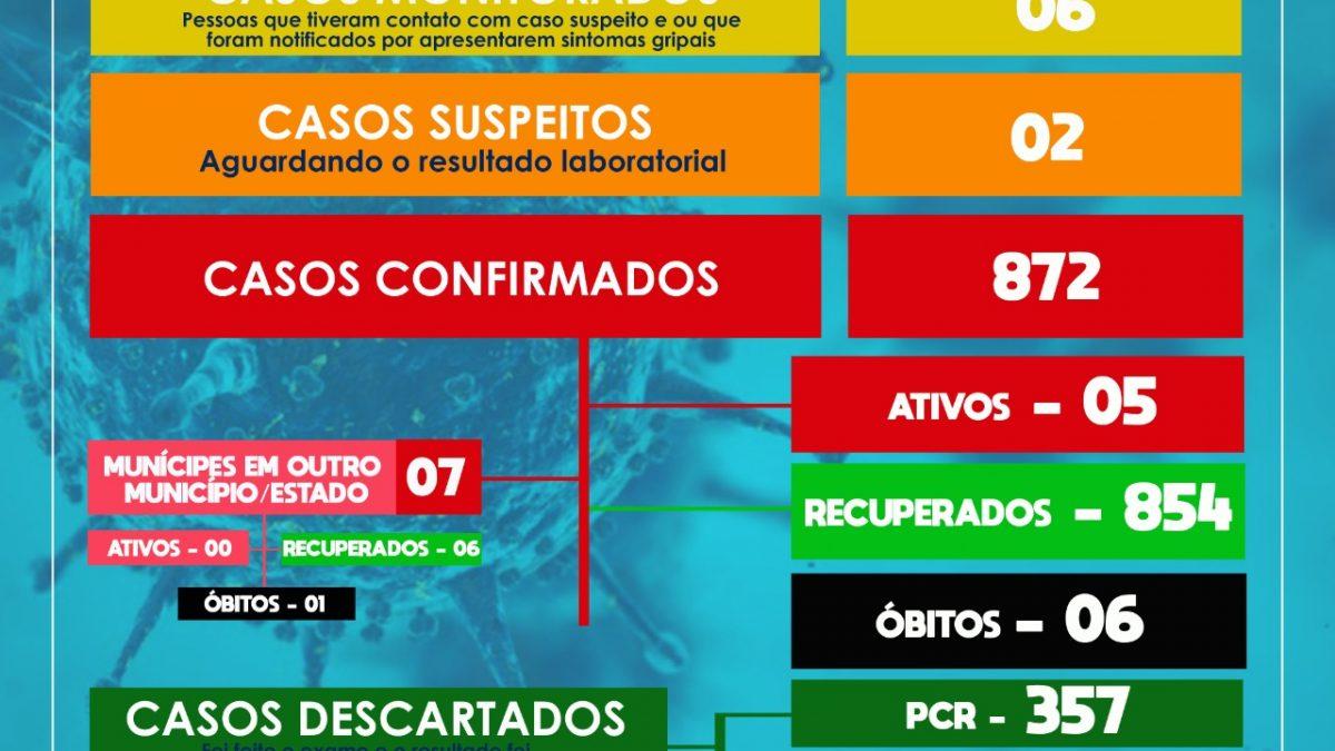SÃO FÉLIX: Mais 03 casos para o novo coronavírus foram confirmados nesta segunda-feira 05