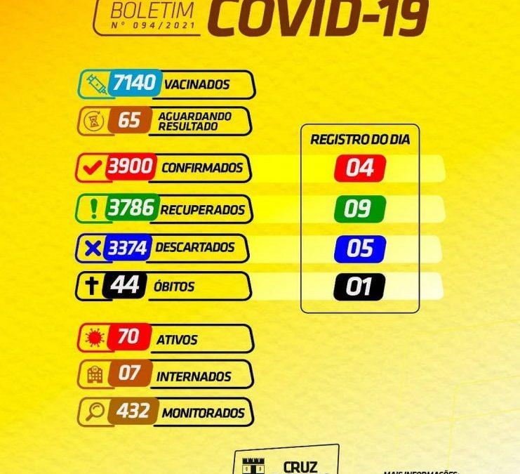 Cruz das Almas registra 44° óbitos por Covid-19